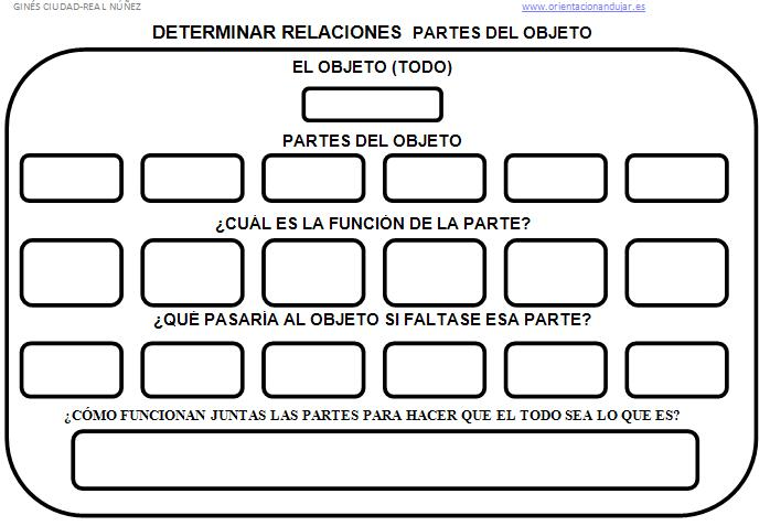 http://www.orientacionandujar.es/wp-content/uploads/2013/01/IMAGEN-DE-RUTINA-DE-PENSAMIENTO-DETERMINAR-RELACIONES-PARTES-DEL-OBJETO.jpg