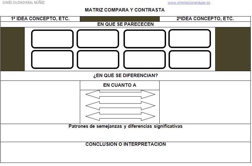 http://www.orientacionandujar.es/wp-content/uploads/2013/01/IMAGEN-DE-RUTINA-DE-PENSAMIENTO-MATRIZ-COMPARA-CONTRASTA.jpg