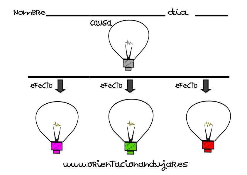 organizador grafico una causa tres efectos editable