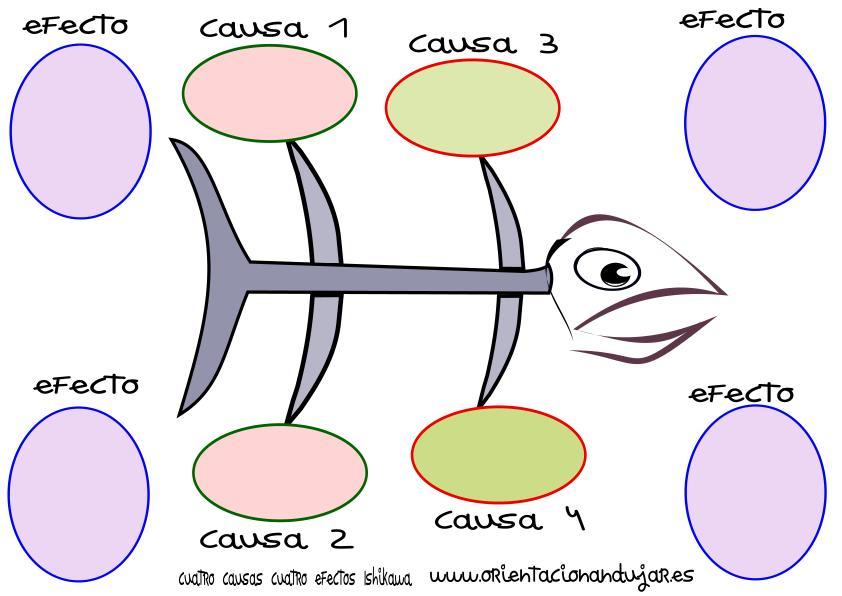 Organizador Grafico Cuatro Causas Cuatro Efectos Ishikawa