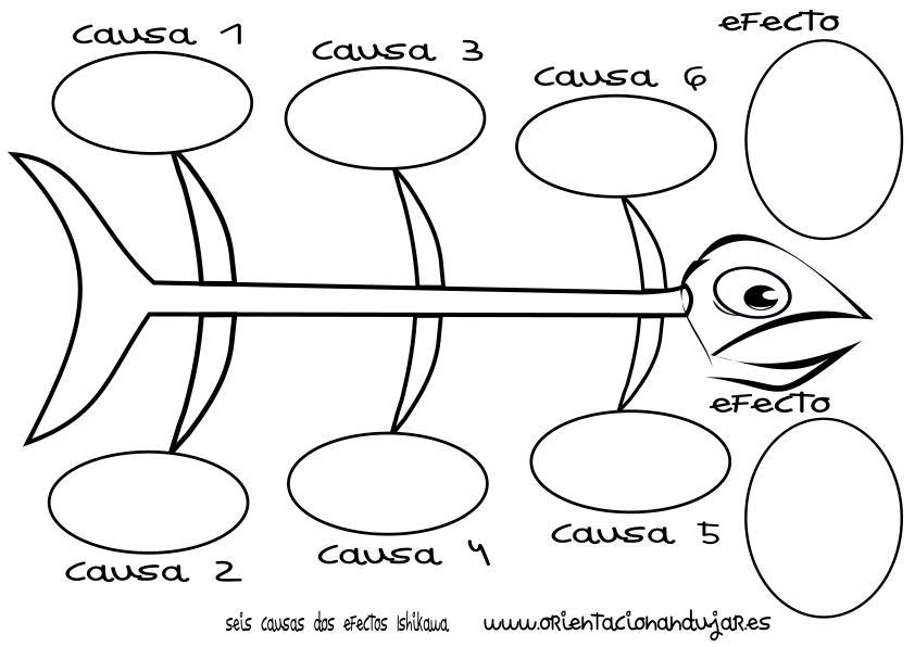 organizador grafico seis causas dos efectos ishikawa