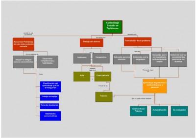Mapa conceptual Guía rapida del Aprendizaje basado en problemas ABP PBL imagen