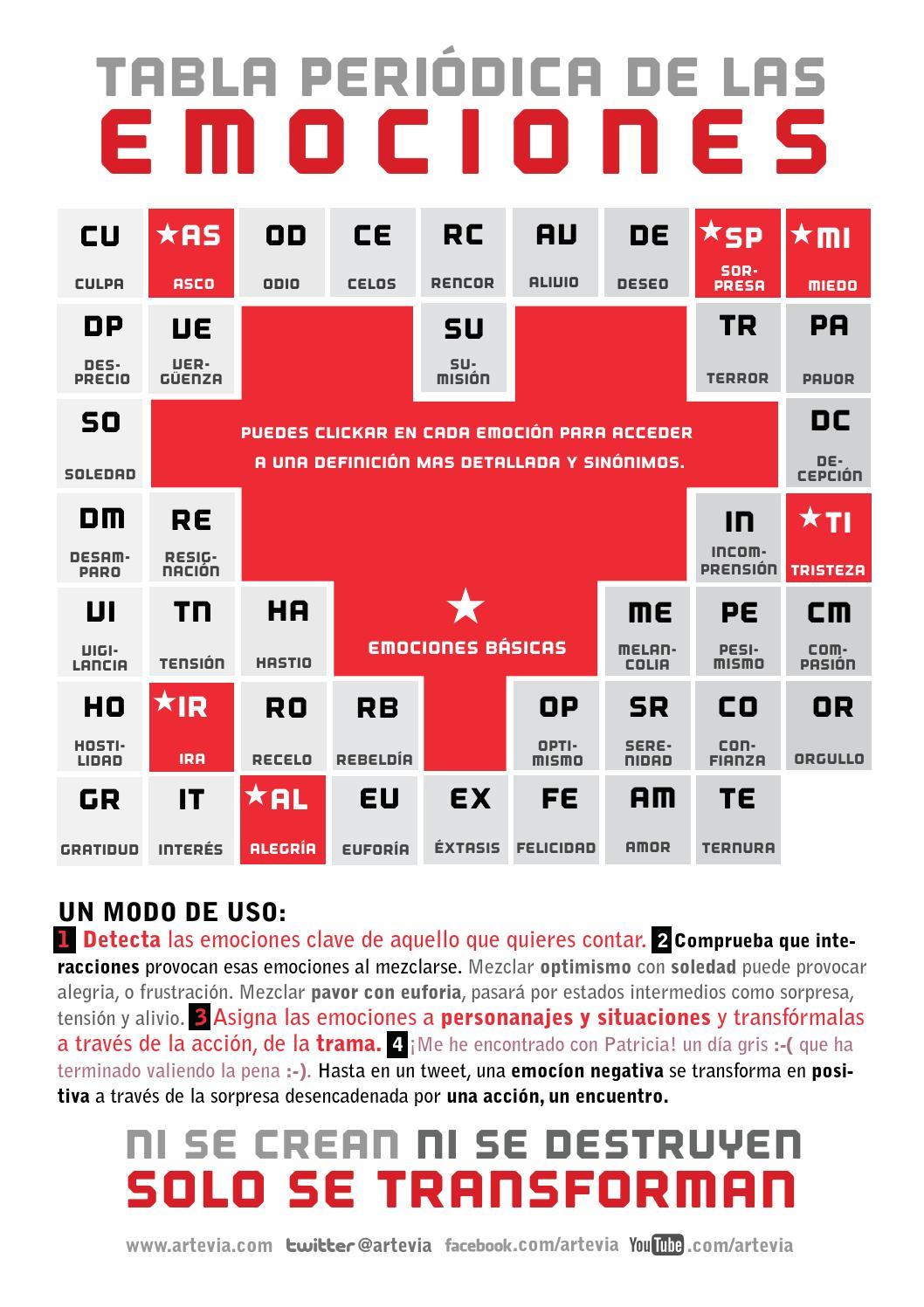 Tabla periodica de las emociones imagen2 orientacin andjar tabla periodica de las emociones imagen2 urtaz Images