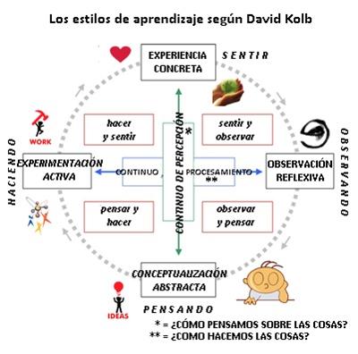 Test de estilos de Aprendizaje de David Kolb