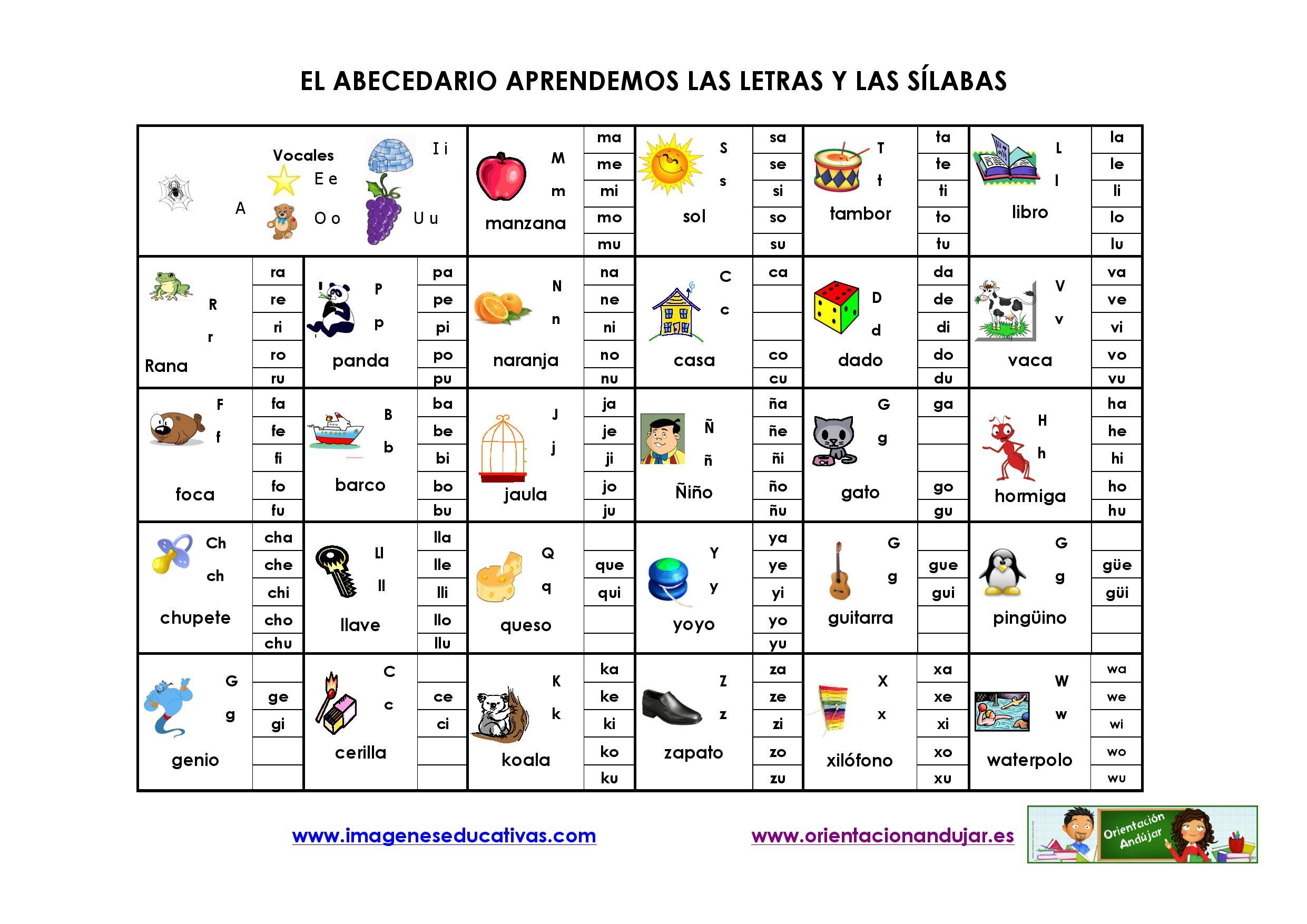 El abecedario aprendemos las letras y las sílabas