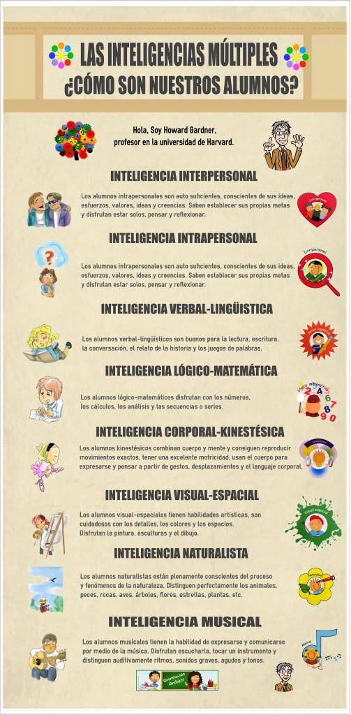 Infografía como son nuestros alumnos según Las Inteligencias Múltiples.
