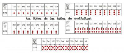 los libros de las tablas de multiplicar editables e imprimibles