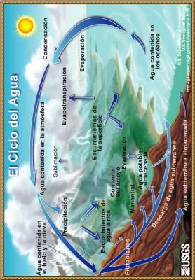 ciclo del agua 2
