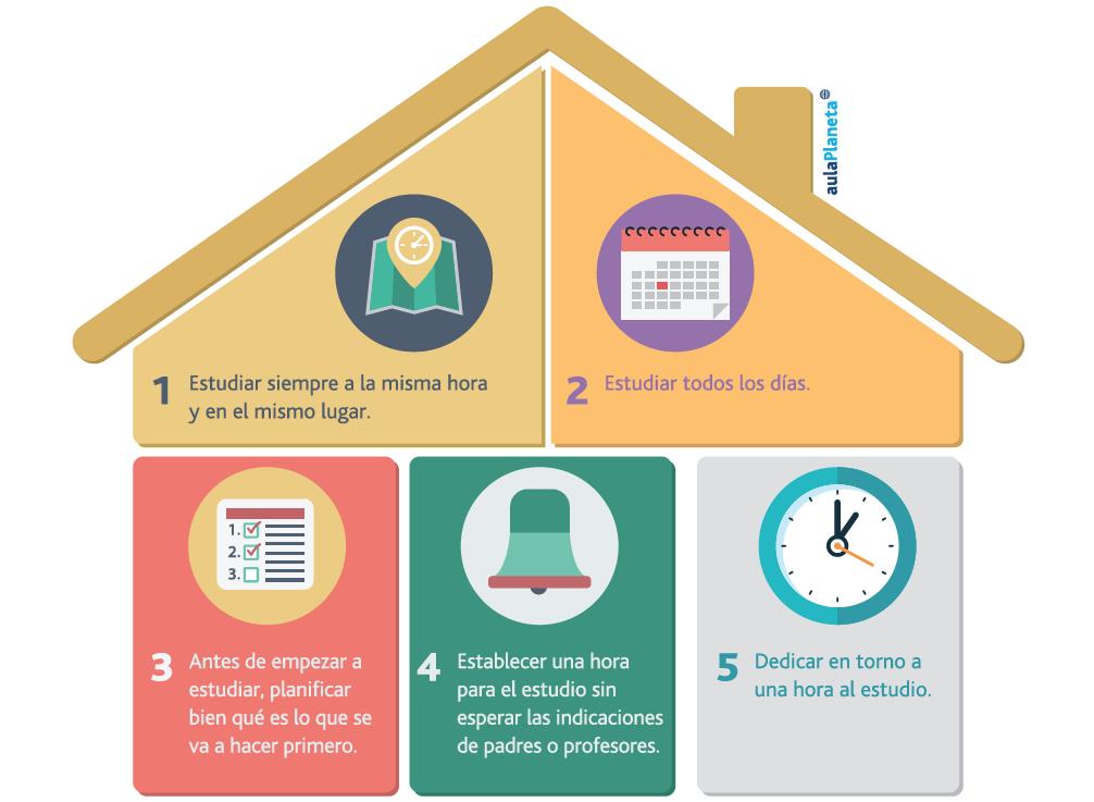 Ocho reglas fundamentales a la hora de estudiar en casa - Como concentrarse en estudiar ...