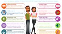 Hoy os presentamos una nueva y fantástica infografía de nuestros amigos de aulaplaneta, con este sugerente título: Diez consejos para convertirte en un profesor inolvidable para tus alumnos y alumnas. […]
