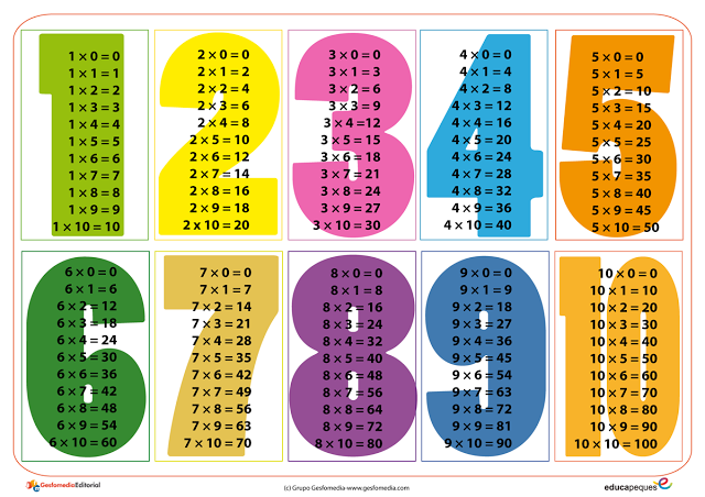 Subtractionfluencydrillmathfacts Phpapp Thumbnail moreover Original furthermore Depositphotos Stock Photo Multiplication Table Of One additionally P together with Les Tables De Multiplication. on division tables 0 12