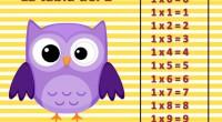 OS presentamos unas nuevas actividades para aprender las tablas de multiplicar con nuestros videos y nuestras láminas divertidas. Como todo tiene un comienzo hemos empezado por la tabla del 1 […]