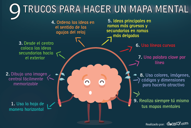 9 Consejos útiles para hacer un mapa mental y documentos ... - photo#24