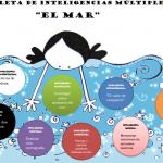Ejemplo de Paleta de inteligencias múltiples educación infantil el mar