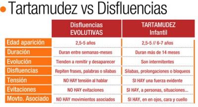 Tipos-de-disfluencias450