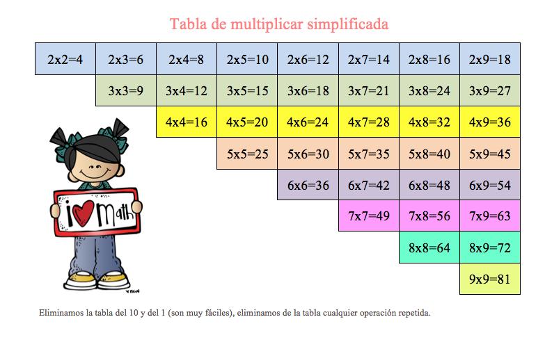 Tabla de multiplicar simplificada Orientacion Andujar