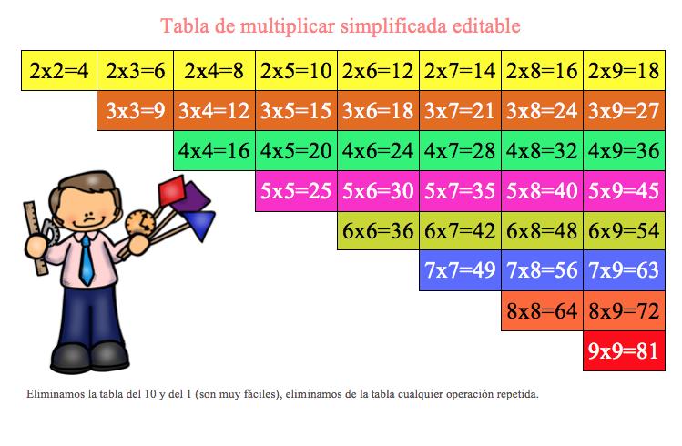 tabla de multiplicar y editable como quieras orientacion andujar