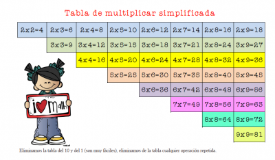 tabla de multiplicar simplificada editable