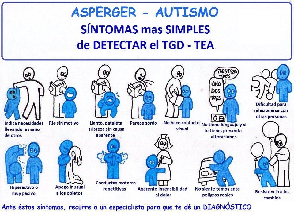 Diferencias entre Autismo y Síndrome de Asperger
