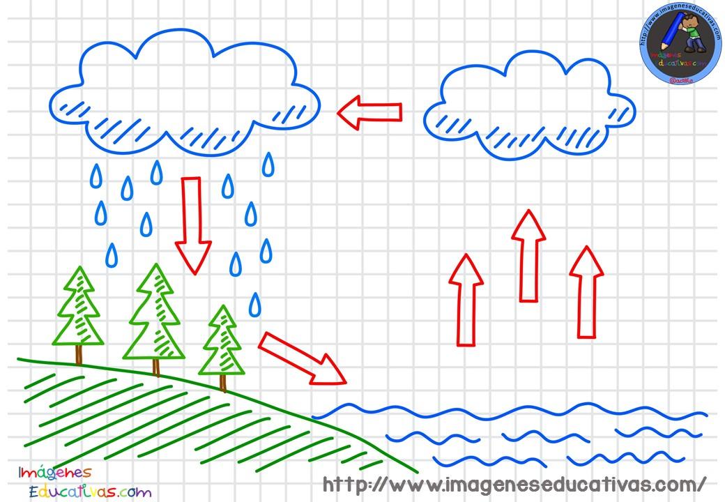 Dibujos Para Colorear Del Agua Para Ninos: Ciclos-del-agua-para-colorear-2