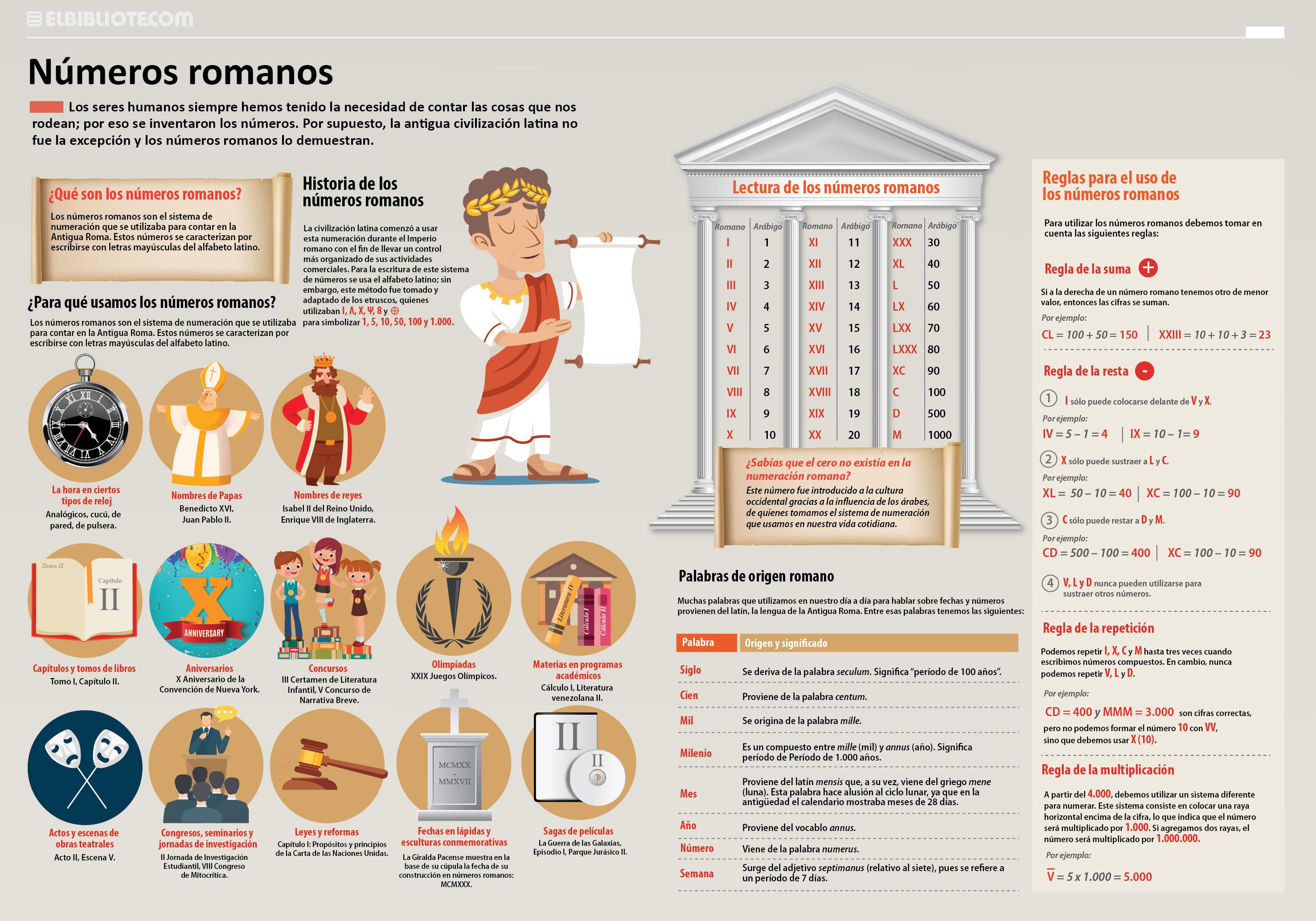 Super Infografía De Los Números Romanos Sus Usos Curiosidades Y