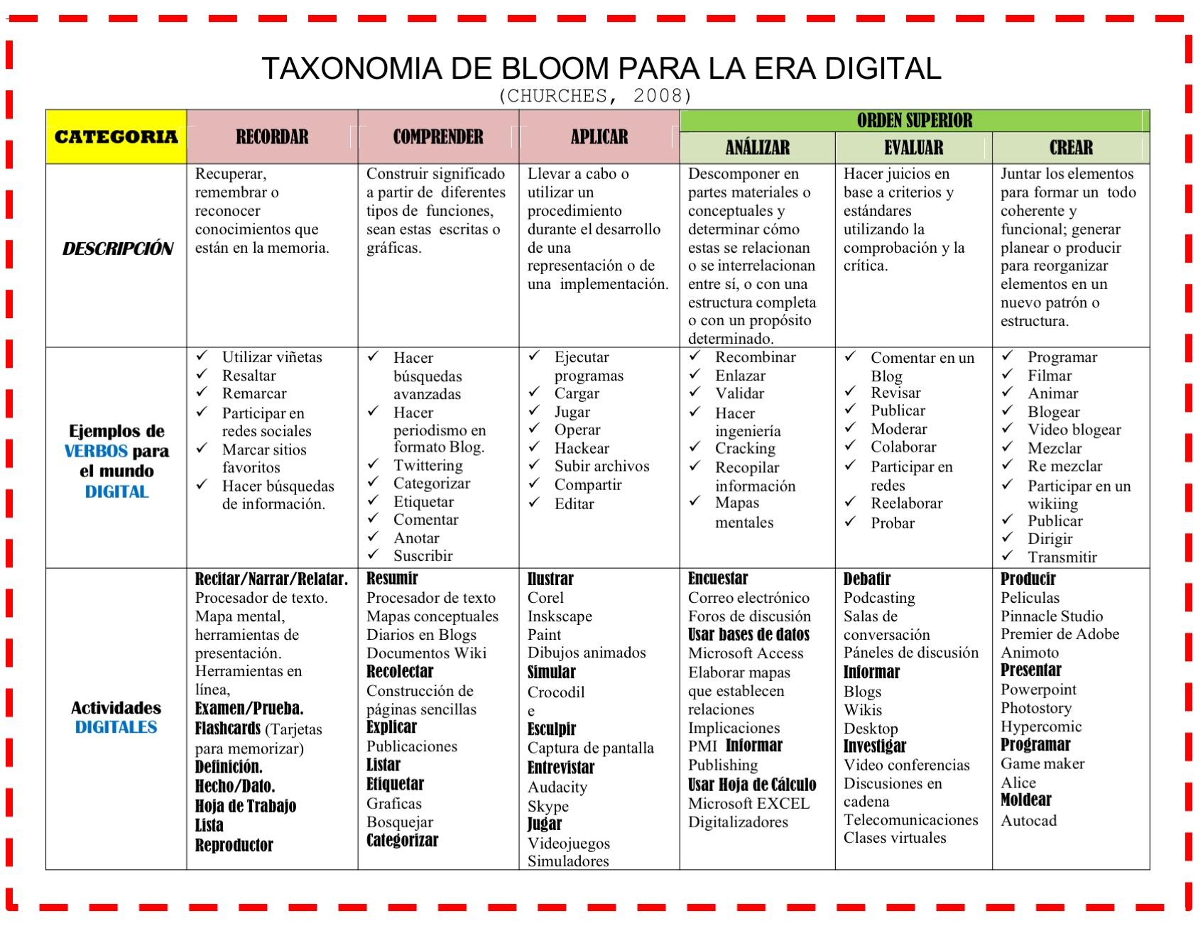 Hacer Plano Online Tabla De Verbos Didacticos De La Taxonomia De Bloom 8