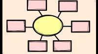 Es unmétodo que permite organizar la información usando estímulos visualespara facilitar la retención, organización y comprensión de contenidos, favoreciendo el Aprendizaje Visual.  Expresar hipótesis, elaborar secuencias, establecer relaciones causa-efecto, […]