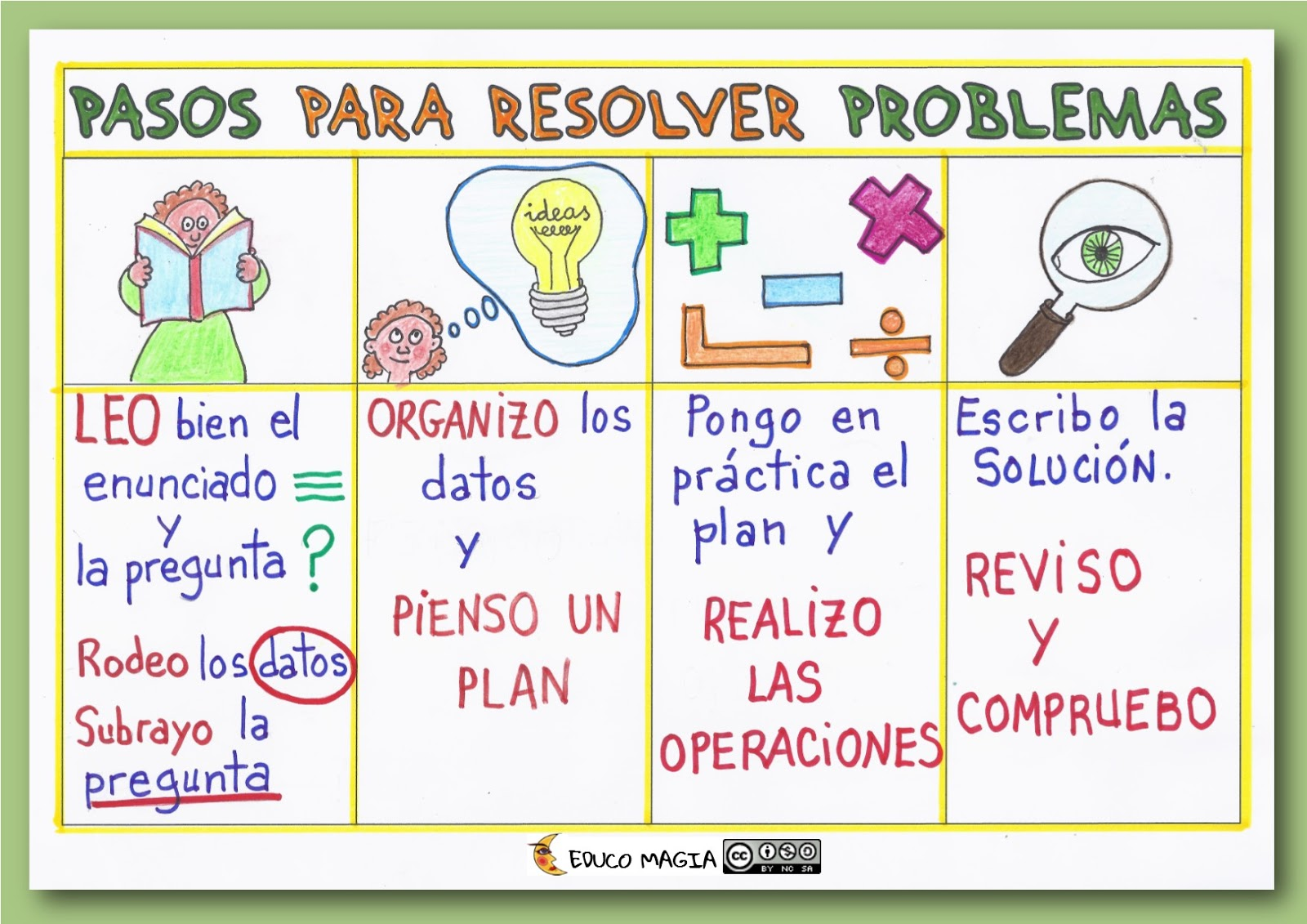 Autoinstrucciones Pasos para resolver Problemas hoja de trabajo ...