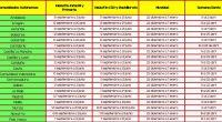 Elcalendario escolar en Españaestá marcado por lasComunidades Autónomas, cambiando elinicioyfin de cursopara los ciclos de Infantil, Primaria, ESO, Bachillerato y Formación Profesional. Lasvacaciones de navidadarrancarán el 22 de diciembre y […]
