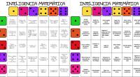 Sencillo juego en el cuál mediante dos dados y un tablero podemos trabajar diferentes actividades relacionadas con la inteligencia lógico matemática.